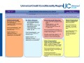 Universal Credit Conditionality Regime
