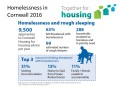 Homelessness in Cornwall 2016