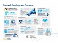 Cornwall Development Company