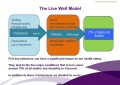 The live well model